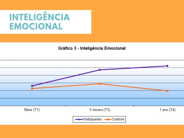 Participantes do processo hoffman apresentaram resultados impressionantes no aumento da inteligência emocional de acordo com pesquisadores da universidade da Califórnia.